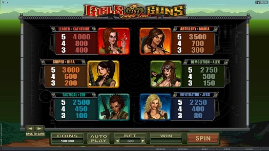 Girls with Guns � Jungle Heat Video Slot
